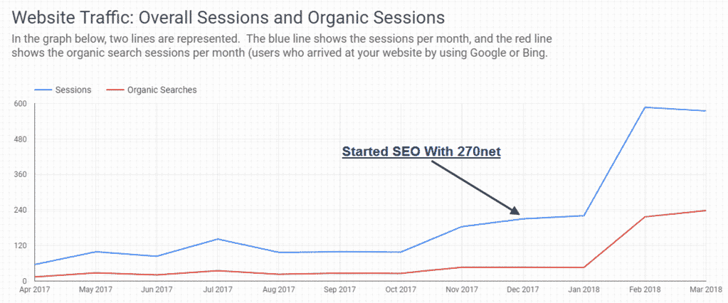 traffic increase from SEO